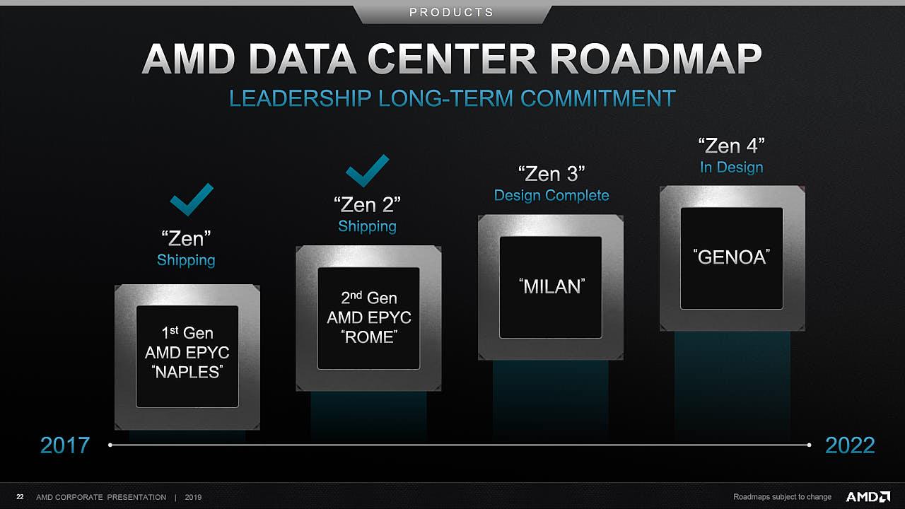 AMD заменит процессоры EPYC Rome аналогами Milan и Genoa